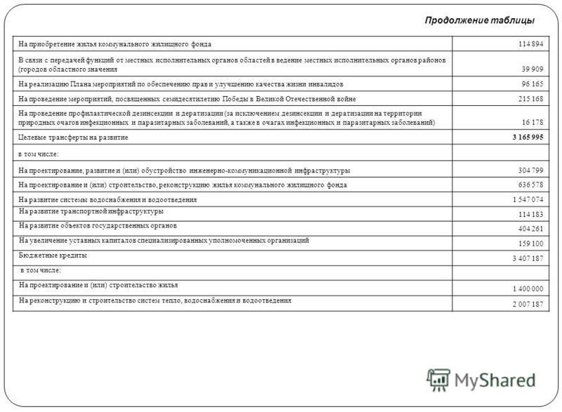 Продолжение таблицы На приобретение жилья коммунального жилищного фонда 114 894 В связи с передачей функций от местных исполнительных органов областей в ведение местных исполнительных органов районов (городов областного значения 39 909 На реализацию