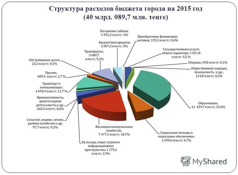 Структура расходов бюджета города на 2015 год (40 млрд. 089,7 млн. тенге)