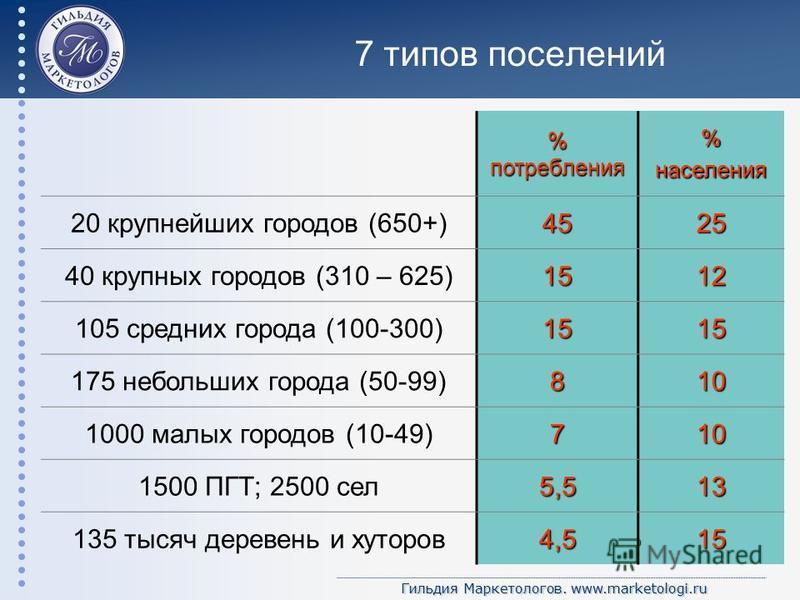 Гильдия Маркетологов. www.marketologi.ru 7 типов поселений % потребления %населения 20 крупнейших городов (650+)4525 40 крупных городов (310 – 625)1512 105 средних города (100-300)1515 175 небольших города (50-99)810 1000 малых городов (10-49)710 150