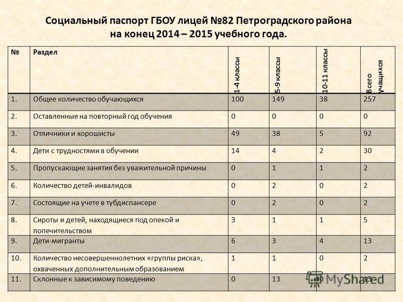 Социальный паспорт ГБОУ лицей 82 Петроградского района на конец 2014 – 2015 учебного года. Раздел 1-4 классы 5-9 классы 10-11 классы Всего учащихся 1. Общее количество обучающихся 10014938257 2. Оставленные на повторный год обучения 0000 3. Отличники