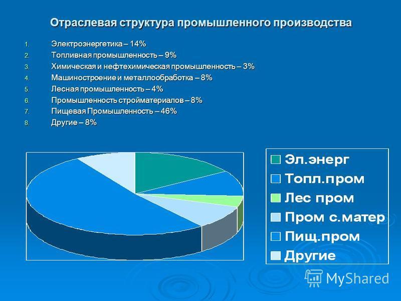Отраслевая структура промышленного производства 1. Электроэнергетика – 14% 2. Топливная промышленность – 9% 3. Химическая и нефтехимическая промышленность – 3% 4. Машиностроение и металлообработка – 8% 5. Лесная промышленность – 4% 6. Промышленность