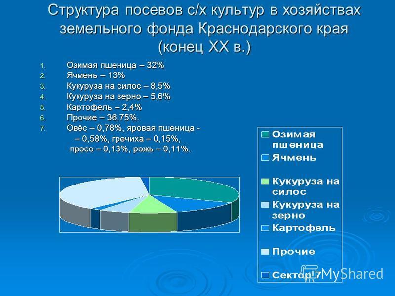 Структура посевов с/х культур в хозяйствах земельного фонда Краснодарского края (конец ХХ в.) 1. Озимая пшеница – 32% 2. Ячмень – 13% 3. Кукуруза на силос – 8,5% 4. Кукуруза на зерно – 5,6% 5. Картофель – 2,4% 6. Прочие – 36,75%. 7. Овёс – 0,78%, яро