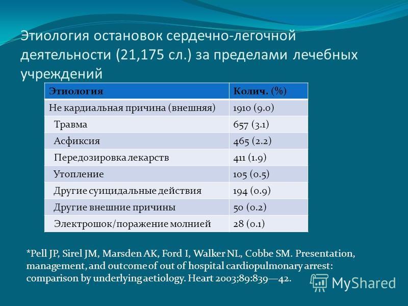 Этиология остановок сердечно-легочной деятельности (21,175 сл.) за пределами лечебных учреждений Этиология Колич. (%) Не кардиальная причина (внешняя)1910 (9.0) Травма 657 (3.1) Асфиксия 465 (2.2) Передозировка лекарств 411 (1.9) Утопление 105 (0.5)
