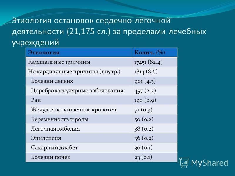Этиология остановок сердечно-легочной деятельности (21,175 сл.) за пределами лечебных учреждений Этиология Колич. (%) Кардиальные причины 17451 (82.4) Не кардиальные причины (внутр.)1814 (8.6) Болезни легких 901 (4.3) Цереброваскулярные заболевания 4