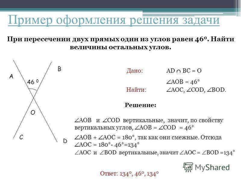 Пример оформления решения задачи При пересечении двух прямых один из углов равен 46 0. Найти величины остальных углов. A O B C D 46 046 0 Дано: Найти: Решение: Ответ: 134 0, 46 0, 134 0 AD BC = О AOB = 46° AOC, COD, BOD. AOB и COD вертикальные, значи