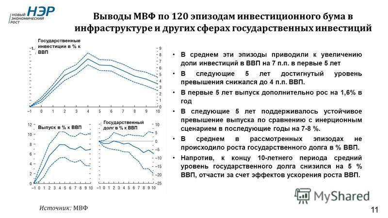 Выводы МВФ по 120 эпизодам инвестиционного бума в инфраструктуре и других сферах государственных инвестиций 11 Источник : МВФ Государственные инвестиции в % к ВВП Выпуск в % к ВВП Государственный долг в % к ВВП В среднем эти эпизоды приводили к увели