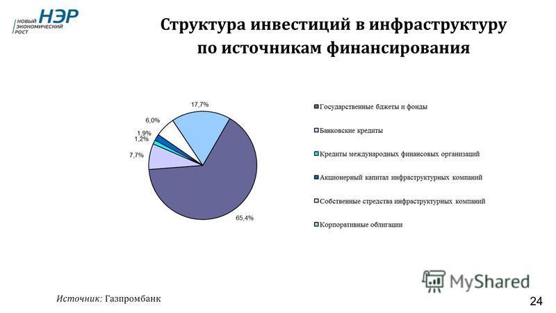 24 Источник : Газпромбанк Структура инвестиций в инфраструктуру по источникам финансирования