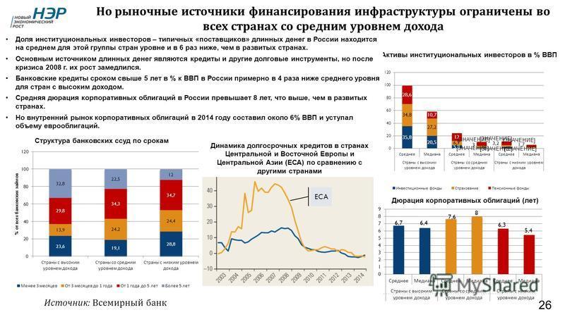 26 Дюрация корпоративных облигаций (лет) Активы институциональных инвесторов в % ВВП Структура банковских ссуд по срокам Динамика долгосрочных кредитов в странах Центральной и Восточной Европы и Центральной Азии (ЕСА) по сравнению с другими странами