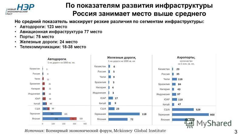 По показателям развития инфраструктуры Россия занимает место выше среднего 3 Источник : Всемирный экономический форум, Mckinsey Global Institute Но средний показатель маскирует резкие различия по сегментам инфраструктуры: Автодороги: 123 место Авиаци