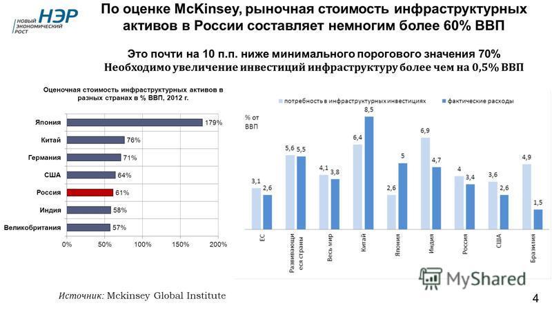 По оценке McKinsey, рыночная стоимость инфраструктурных активов в России составляет немногим более 60% ВВП Это почти на 10 п.п. ниже минимального порогового значения 70% Необходимо увеличение инвестиций инфраструктуру более чем на 0,5% ВВП 4 Источник