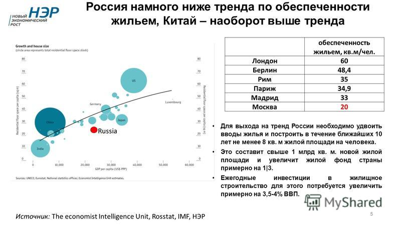 Источник: The economist Intelligence Unit, Rosstat, IMF, НЭР Россия намного ниже тренда по обеспеченности жильем, Китай – наоборот выше тренда Russia 5 обеспеченность жильем, кв.м/чел. Лондон 60 Берлин 48,4 Рим 35 Париж 34,9 Мадрид 33 Москва 20 Для в
