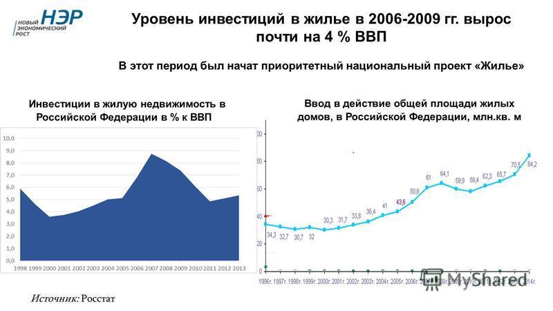 Уровень инвестиций в жилье в 2006-2009 гг. вырос почти на 4 % ВВП В этот период был начат приоритетный национальный проект «Жилье» 9 Источник: Росстат Инвестиции в жилую недвижимость в Российской Федерации в % к ВВП Ввод в действие общей площади жилы