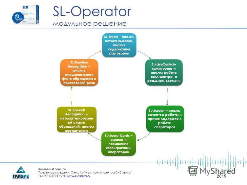 Компания Гран При Презентация решения Стелс Лайн для контакт-центров Sl-Operator Тел.:+7 495 995-9095, www.sl-systems.ruwww.sl-systems.ru 2015 SL-IPRec – анализ потока вызовов, анализ содержания разговоров SL-LiveControl– мониторинг и анализ работы к