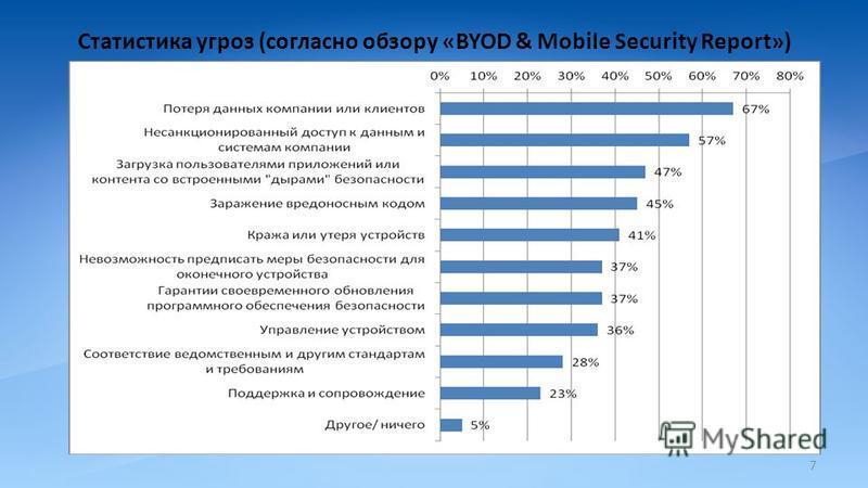 Статистика угроз (согласно обзору «BYOD & Mobile Security Report») 7