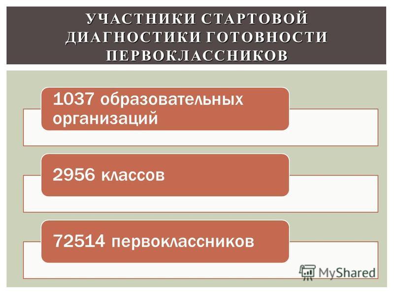 УЧАСТНИКИ СТАРТОВОЙ ДИАГНОСТИКИ ГОТОВНОСТИ ПЕРВОКЛАССНИКОВ 1037 образовательных организаций 2956 классов 72514 первоклассников