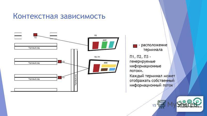 Контекстная зависимость 15 - расположение терминала П1, П2, П3 – генерируемые информационные потоки. Каждый терминал может отображать собственный информационный поток