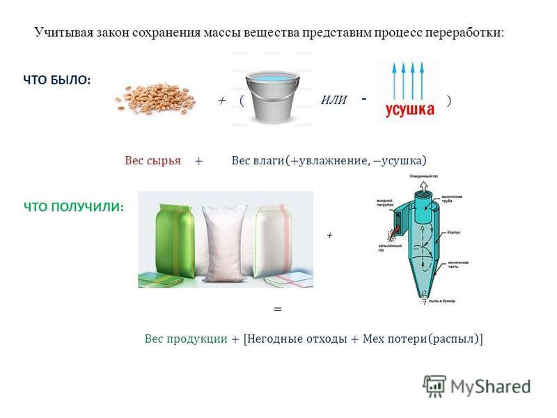 Учитывая закон сохранения массы вещества представим процесс переработки: ЧТО БЫЛО: ЧТО ПОЛУЧИЛИ: