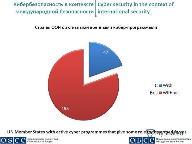 Кибербезопасность в контексте международной безопасности Cyber security in the context of international security