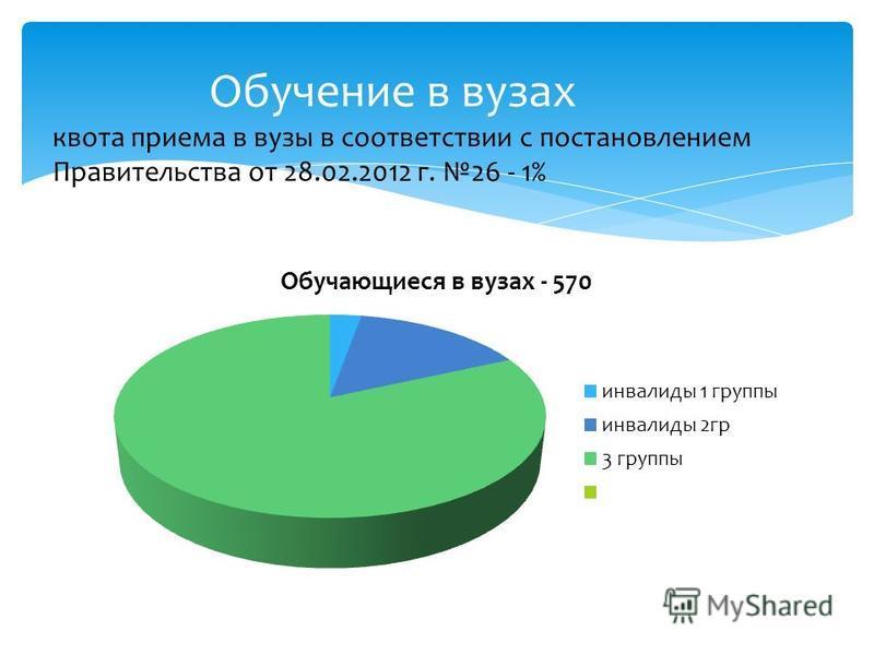Обучение в вузах квота приема в вузы в соответствии с постановлением Правительства от 28.02.2012 г. 26 - 1%