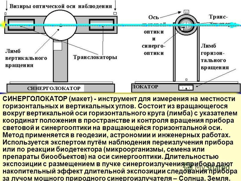СИНЕРГОЛОКАТОР СИНЕРГОЛОКАТОР (макет) - инструмент для измерения на местности горизонтальных и вертикальных углов. Состоит из вращающегося вокруг вертикальной оси горизонтального круга (лимба) с указателем координат положения в пространстве и контрол