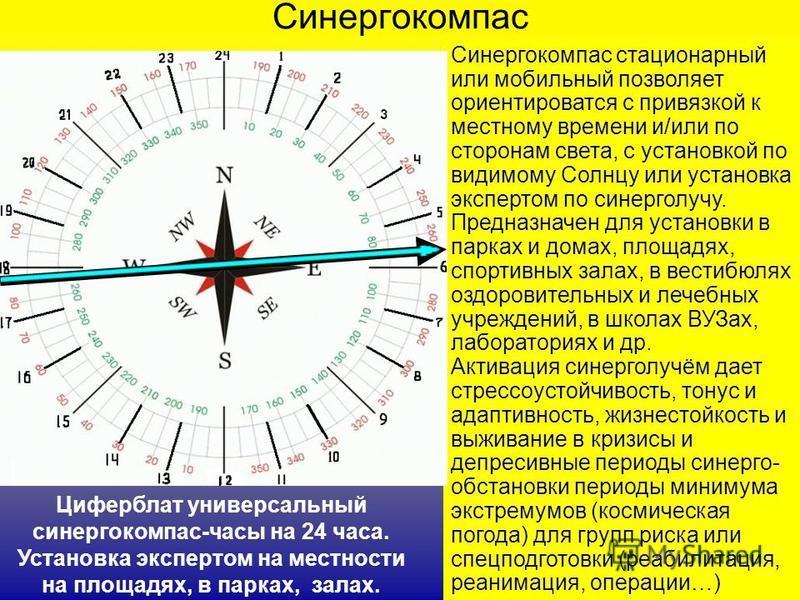 Синергокомпас Циферблат универсальный синергокомпас-часы на 24 часа. Установка экспертом на местности на площадях, в парках, залах. Синергокомпас стационарный или мобильный позволяет ориентироватся с привязкой к местному времени и/или по сторонам све