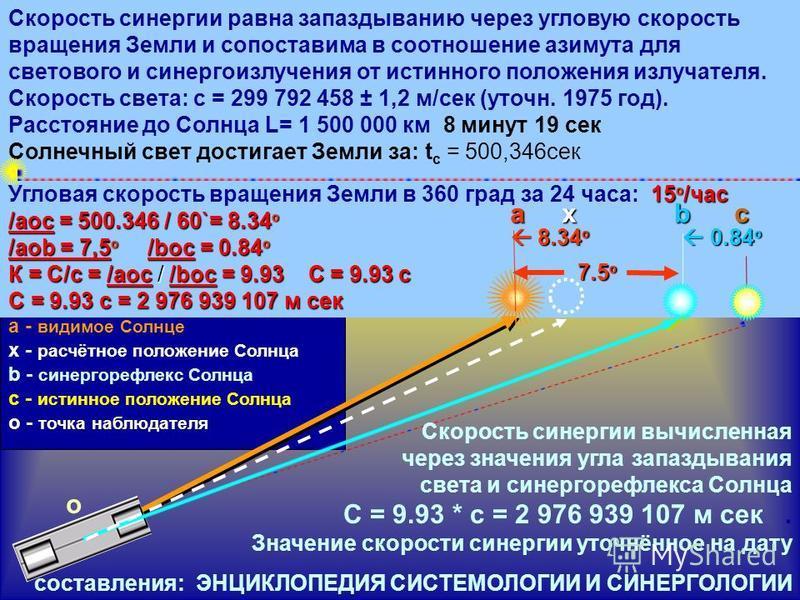 a - видимое Солнце х - расчётное положение Солнца b - синергорефлекс Солнца с - истинное положение Солнца о - точка наблюдателя С синергии = Х*c = ? 15 º /час /aoc = 500.346 / 60`= 8.34 º /aob = 7,5 º /boc = 0.84 º К = С/с = /aoc / /boc = 9.93 С = 9.