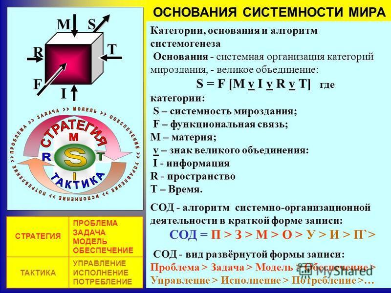 ОСНОВАНИЯ СИСТЕМНОСТИ МИРА M T I R F S СИСТЕМОЛОГИЯ M R SOD T I Категории, основания и алгоритм системогенеза Основания - системная организация категорий мироздания, - великое объединение: S = F [M v I v R v T] где категории: S – системность мироздан
