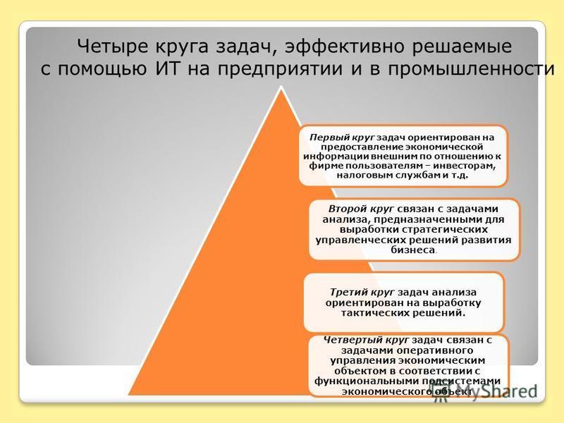 Четыре круга задач, эффективно решаемые с помощью ИТ на предприятии и в промышленности Четвертый круг задач связан с задачами оперативного управления экономическим объектом в соответствии с функциональными подсистемами экономического объект Третий кр