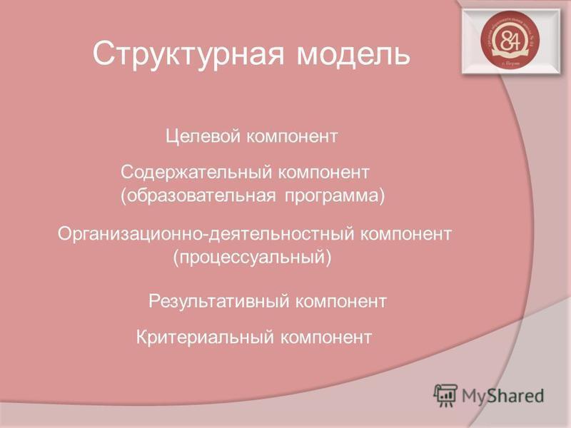 Структурная модель Целевой компонент Содержательный компонент (образовательная программа) Организационно-деятельностный компонент (процессуальный) Результативный компонент Критериальный компонент