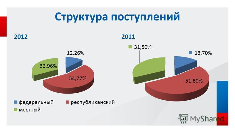 Структура поступлений 20122011