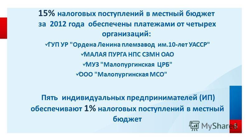 15% налоговых поступлений в местный бюджет за 2012 года обеспечены платежами от четырех организаций: ГУП УР