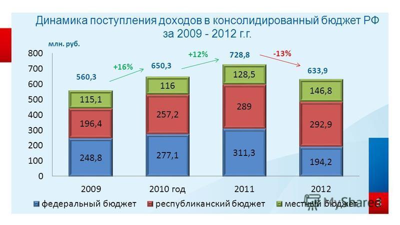 Динамика поступления доходов в консолидированный бюджет РФ за 2009 - 2012 г.г. 3 728,8 633,9 млн. руб. 560,3 -13% +16% +12%