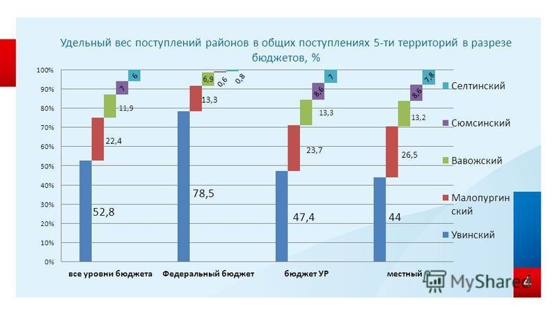 Удельный вес поступлений районов в общих поступлениях 5-ти территорий в разрезе бюджетов, % 4