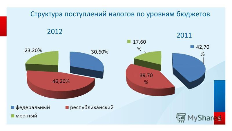 Структура поступлений налогов по уровням бюджетов 2012 2011 5