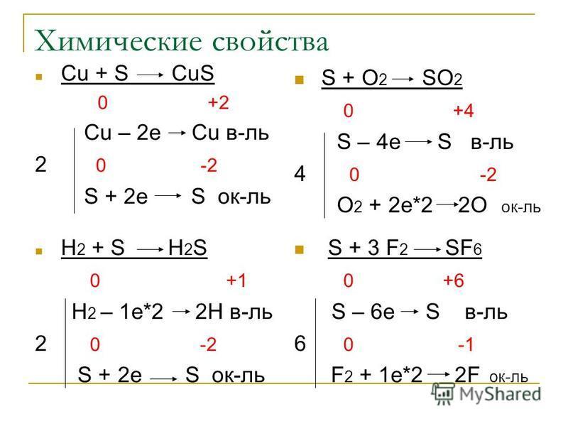 Химические свойства Cu + S CuS 0 +2 Cu – 2e Cu в-ль 2 0 -2 S + 2e S ок-ль S + O 2 SO 2 0 +4 S – 4e S в-ль 4 0 -2 O 2 + 2e*2 2O ок-ль H 2 + S H 2 S 0 +1 H 2 – 1e*2 2H в-ль 2 0 -2 S + 2e S ок-ль S + 3 F 2 SF 6 0 +6 S – 6e S в-ль 6 0 -1 F 2 + 1e*2 2F ок