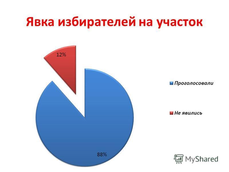 Явка избирателей на участок