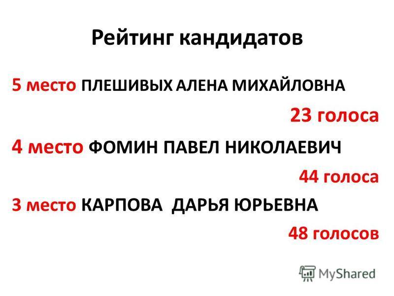 Рейтинг кандидатов 5 место ПЛЕШИВЫХ АЛЕНА МИХАЙЛОВНА 23 голоса 4 место ФОМИН ПАВЕЛ НИКОЛАЕВИЧ 44 голоса 3 место КАРПОВА ДАРЬЯ ЮРЬЕВНА 48 голосов
