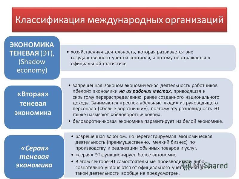 Классификация международных организаций хозяйственная деятельность, которая развивается вне государственного учета и контроля, а потому не отражается в официальной статистике ЭКОНОМИКА ТЕНЕВАЯ (ЭТ), (Shadow economy) запрещенная законом экономическая