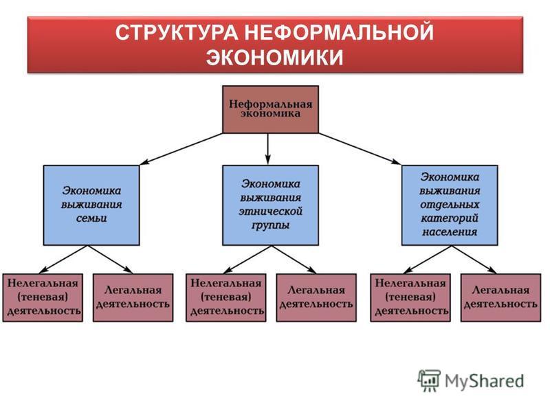 СТРУКТУРА НЕФОРМАЛЬНОЙ ЭКОНОМИКИ