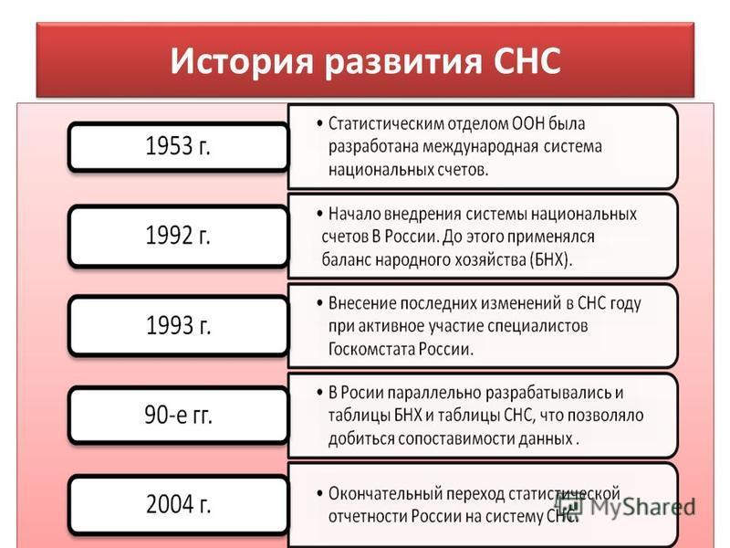 История развития СНС