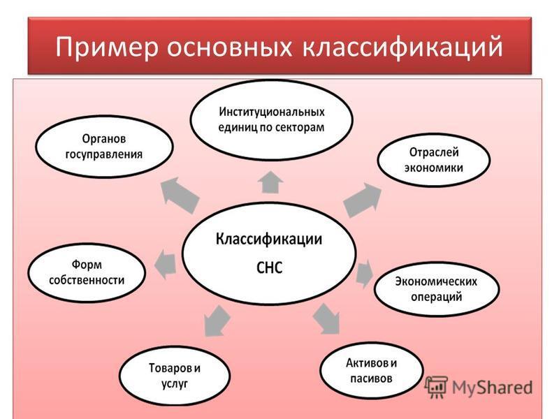 Пример основных классификаций