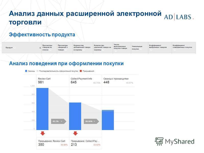 Анализ данных расширенной электронной торговли Эффективность продукта Анализ поведения при оформлении покупки