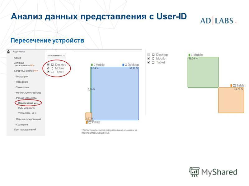 Анализ данных представления с User-ID Пересечение устройств