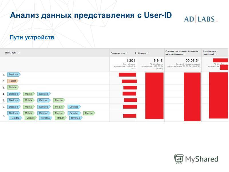 Анализ данных представления с User-ID Пути устройств