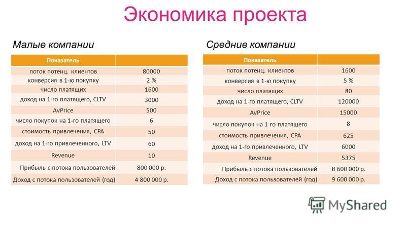 Экономика проекта Показатель поток потенцииии. клиентов 80000 конверсия в 1-ю покупку 2 % число платящих 1600 доход на 1-го платящего, CLTV 3000 AvPrice500 число покупок на 1-го платящего 6 стоимость привлечения, CPA 50 доход на 1-го привлеченного, L