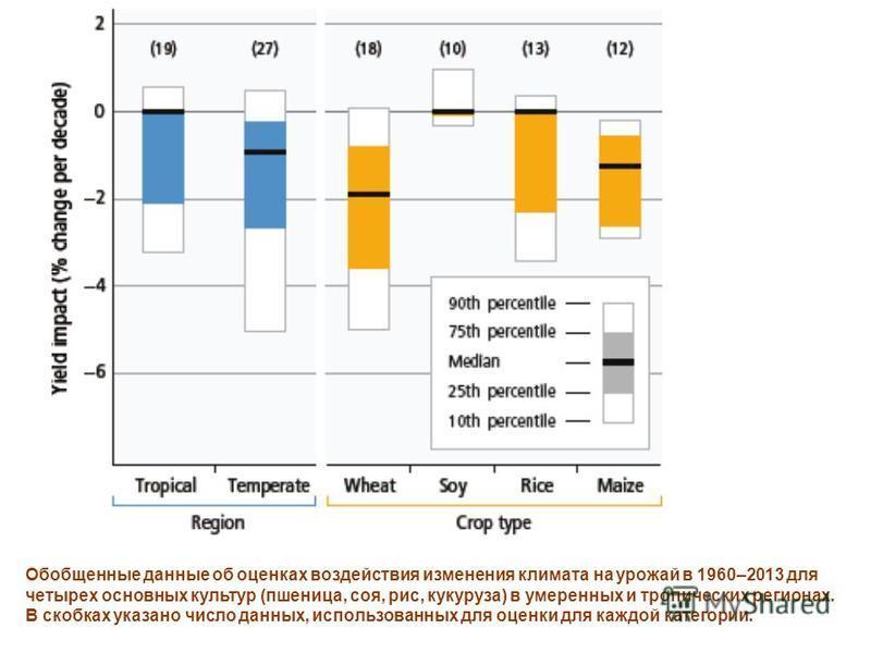Обобщенные данные об оценках воздействия изменения климата на урожай в 1960–2013 для четырех основных культур (пшеница, соя, рис, кукуруза) в умеренных и тропических регионах. В скобках указано число данных, использованных для оценки для каждой катег