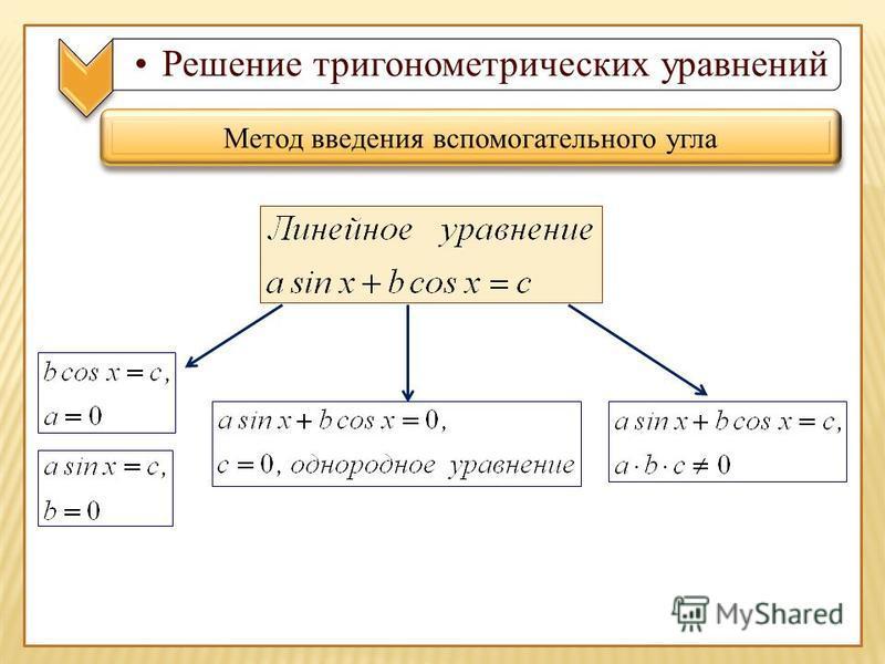 Решение тригонометрических уравнений Метод введения вспомогательного угла