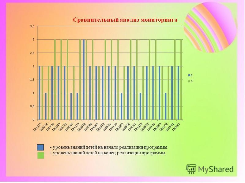 Сравнительный анализ мониторинга - уровень знаний детей на начало реализации программы - уровень знаний детей на конец реализации программы