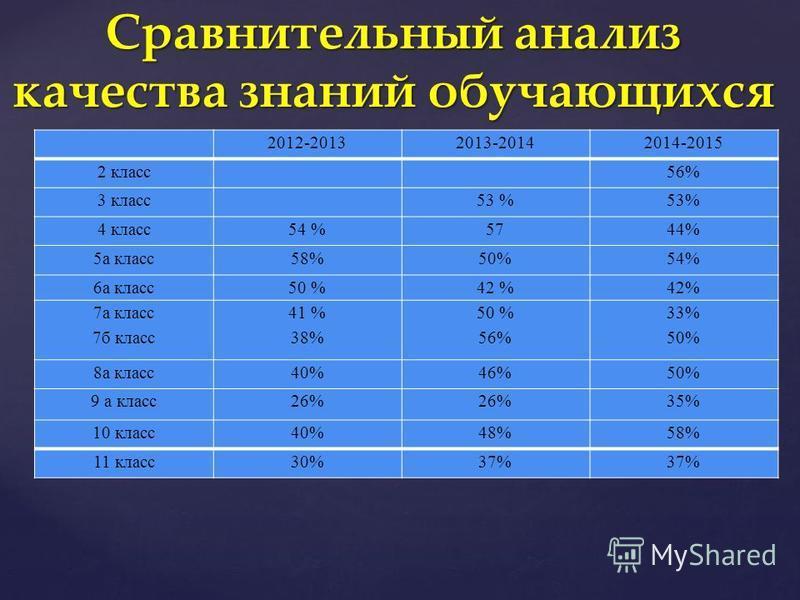2012-20132013-20142014-2015 2 класс 56% 3 класс 53 % 4 класс 54 %5744% 5 а класс 58%50%54% 6 а класс 50 %42 % 7 а класс 7 б класс 41 % 38% 50 % 56% 33% 50% 8 а класс 40%46%50% 9 а класс 26% 35% 10 класс 40%48%58% 11 класс 30%37% Сравнительный анализ