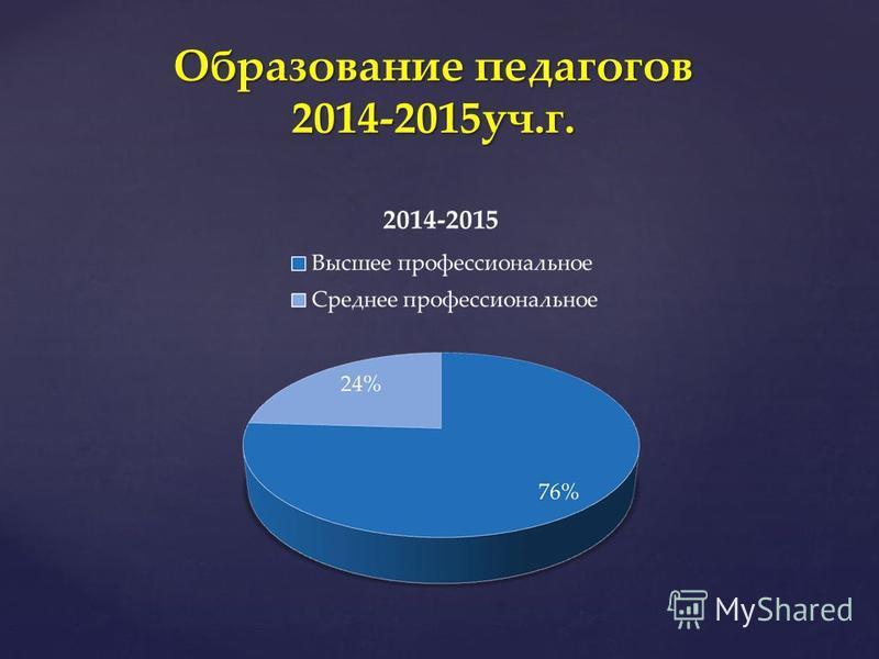 Образование педагогов 2014-2015 уч.г.